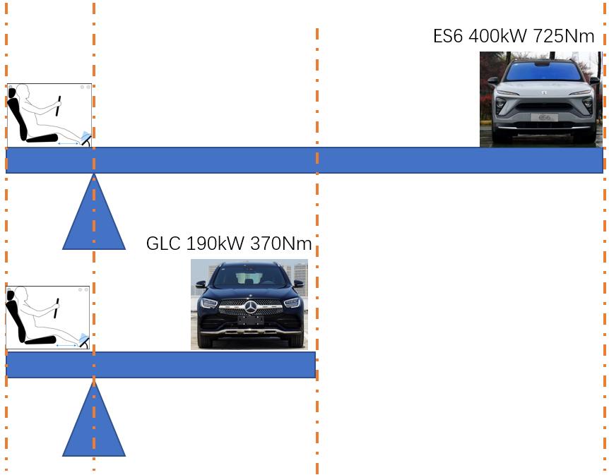 蔚来ES6与奔驰GLC动能对比_蔚来es6怎么样-口碑精选